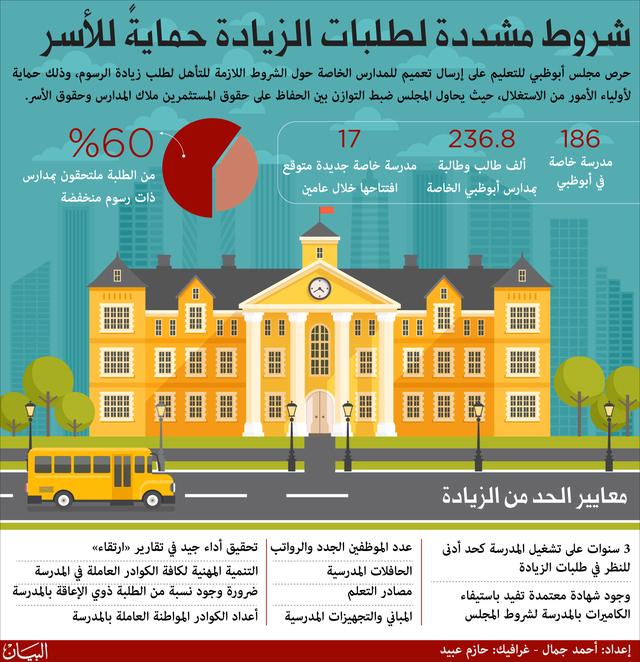 زيادة رسوم 51 مدرسة خاصة في أبوظبي