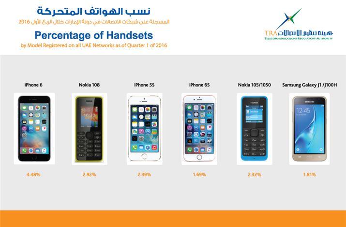 86.9 % من الهواتف في الإمارات ذكية و آيفون 6 الأكثر استخداما