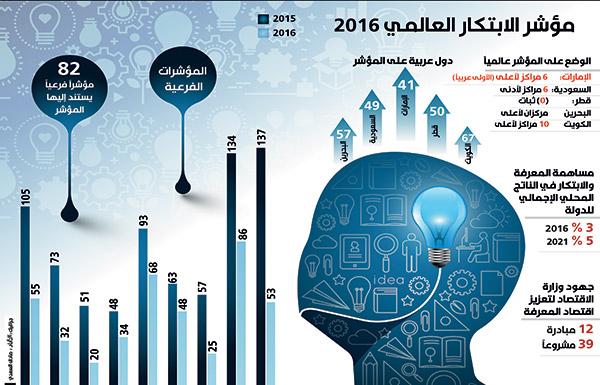الإمارات الأولى عربياً و41 عالـمياً في مؤشر الابتكار العالمي