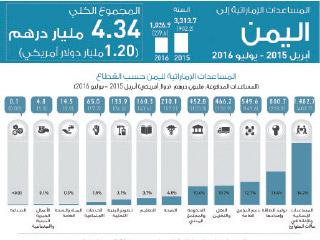 4,34 مليار درهم مساعدات الإمارات إلى اليمن