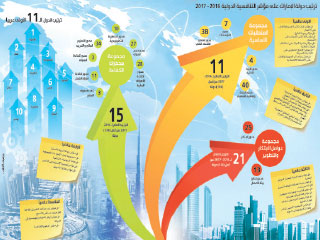 الامارات تحافظ على موقعها ضمن أفضل 20 اقتصاداً في العالم