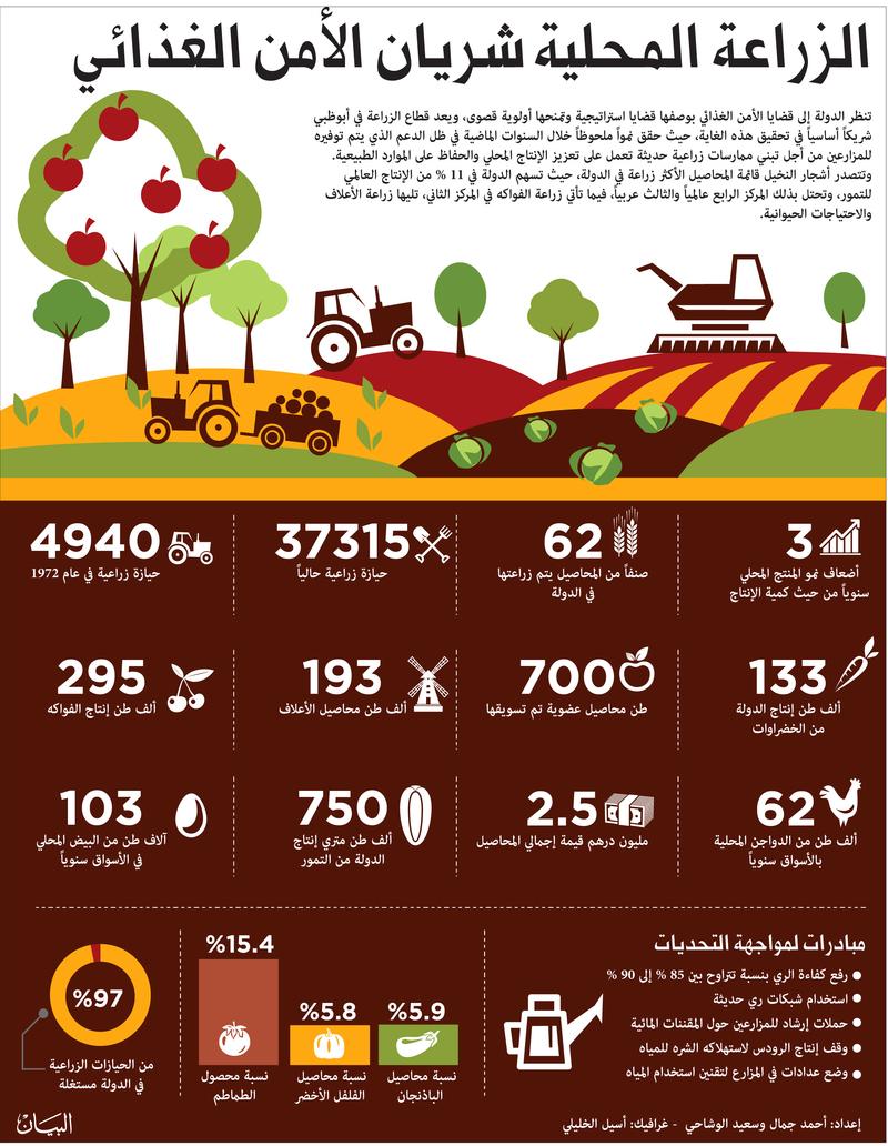 المساحات الزراعية تتقلص أمام شح المياه وطوفان المنتجات المستوردة