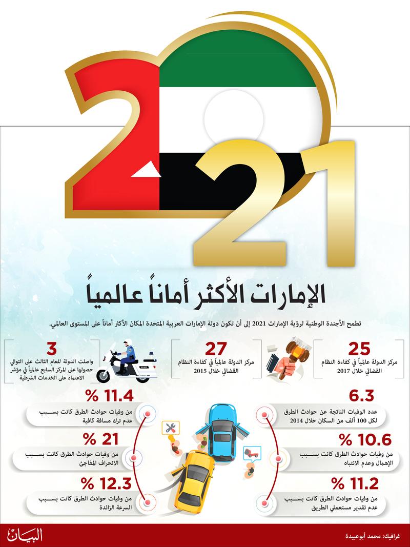 الإمارات الأولى عربـياً في كفاءة القضاء والخدمات الشرطية