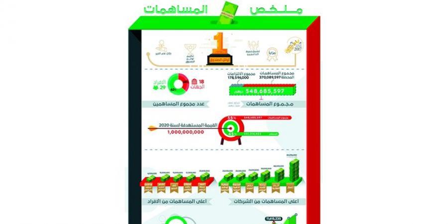 «صندوق الوطن» يتلقى مساهمات تجاوزت نصف مليار درهم منذ تأسيسه
