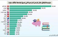 الإمارات الثانية عالمياً في إنفاق أولياء الأمور على تعليم أبنائهم