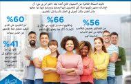 الإمارات أفضل دولة لعيش المغتربين إقليمياً