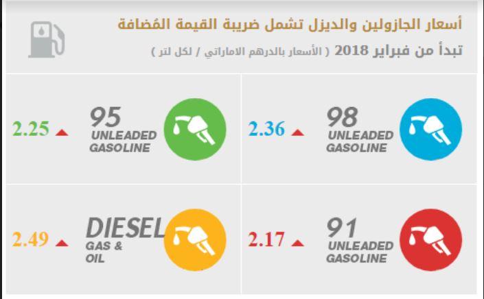 أسعار الوقود لشهر فبراير