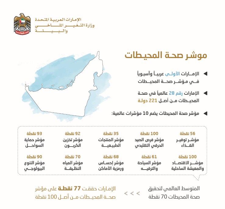 الإمارات الأولى عربياً و28 عالمياً في مؤشر صحة المحيطات