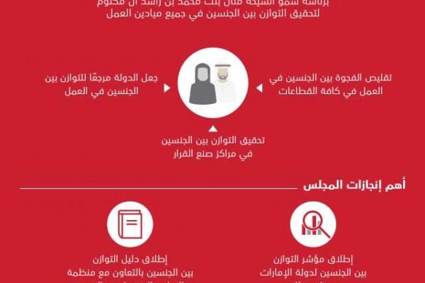 مجلس الوزراء يعتمد إعادة تشكيل مجلس الإمارات للتوازن بين الجنسين برئاسة منال بنت محمد