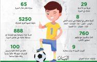 760 لاعباً في دورة «دبي الرياضي» التاسعة للأكاديميات