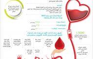 5832 وحدة دم جمعتها «دمي لوطني» تزامناً مع احتفالات اليوم الوطني