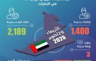 الإمارات تكشف عن 1,400 إصابة جديدة بفيروس
