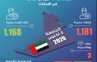 الإمارات تسجل 1181 إصابة جديدة بكورونا