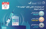 تقديم 138,154 جرعة من لقاح