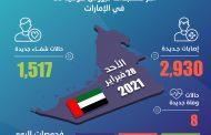 الإمارات تكشف عن 2,930 إصابة جديدة بفيروس كورونا