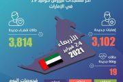 الإمارات تكشف عن 3,102 إصابة جديدة بفيروس كورونا