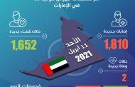 الإمارات تكشف عن 1,810 إصابات جديدة بفيروس كورونا