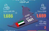 الإمارات تكشف عن 1,699 إصابة جديدة بفيروس كورونا