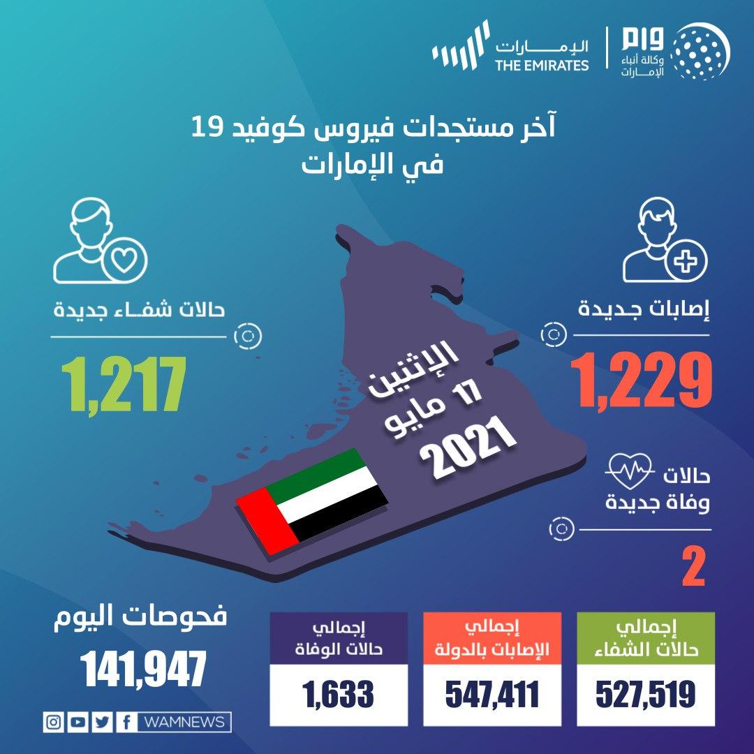 الإمارات تسجل 1229 إصابة جديدة بفيروس كورونا