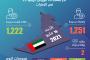 أبوظبي تفتح أبوابها أمام الزوار الدوليين مجدداً يوليو المقبل