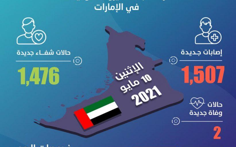 الإمارات تسجل 1507 إصابات جديدة بفيروس كورونا