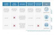 أبوظبي توضح الإجراءات المتبعة للدخول إليها خلال إجازة العيد
