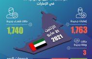 الإمارات تسجل 1763 إصابة جديدة بفيروس كورونا و1740 حالة شفاء