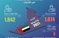الإمارات تسجل 1874 حالة إصابة جديدة بفيروس كورونا